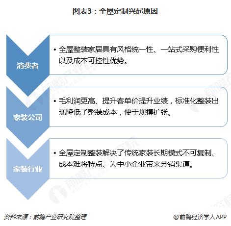 图表3:全屋定制兴起原因