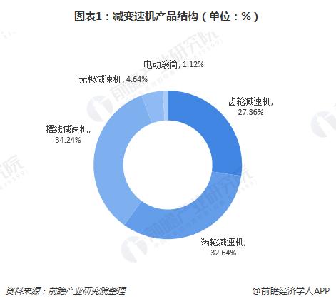 图表1:减变速机产品结构(单位:%)