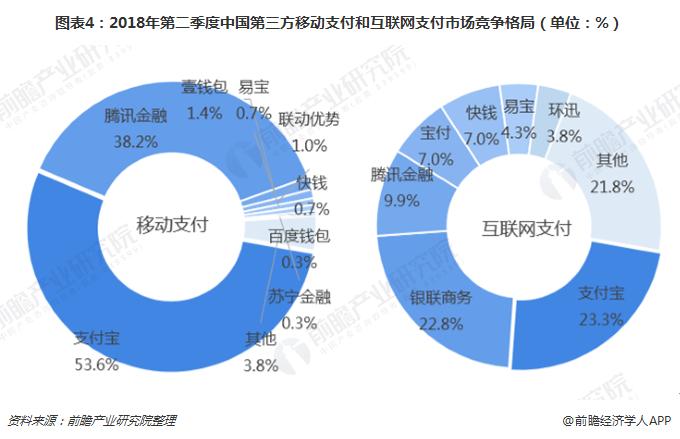 图表4:2018年第二季度中国第三方移动支付和互联网支付市场竞争格局(单位:%)
