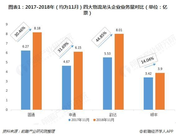 图表1:2017-2018年(均为11月)四大物流龙头企业业务量对比(单位:亿票)