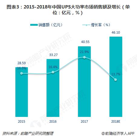 图表3:2015-2018年中国UPS大功率市场销售额及增长(单位:亿元,%)