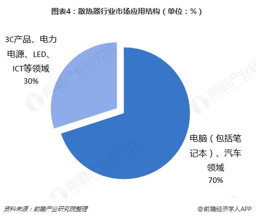 图表4:散热器行业市场应用结构(单位:%)