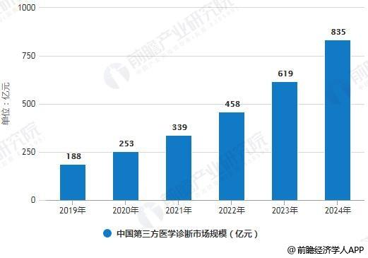 2019-2024年中国第三方医学诊断市场规模统计情况及预测
