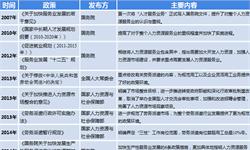 2018年中国互联网+人力资源服务行业市场现状和发展趋势分析  细分领域市场需求旺盛【组图】