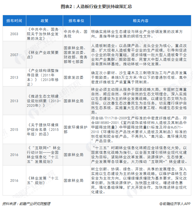 图表2:人造板行业主要扶持政策汇总