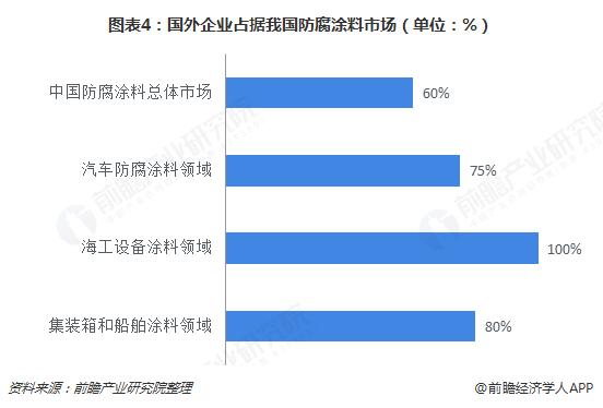图表4:国外企业占据我国防腐涂料市场(单位:%)