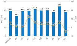 10月全国<em>铜</em><em>材</em>产量明显下降 累计产量为1388.2万吨