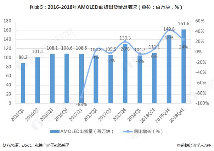 图表5:2016-2018年AMOLED面板出货量及增速(单位:百万块,%)