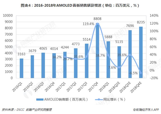 图表4:2016-2018年AMOLED面板销售额及增速(单位:百万美元,%)