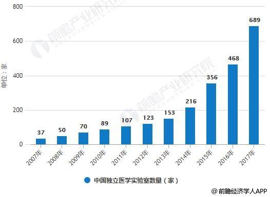 2007-2017年中国独立医学实验室数量统计情况