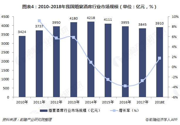 图表4:2010-2018年我国婚宴酒席行业市场规模(单位:亿元,%)