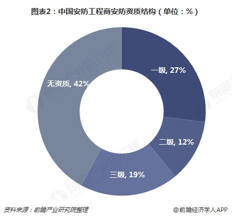 图表2:中国安防工程商安防资质结构(单位:%)