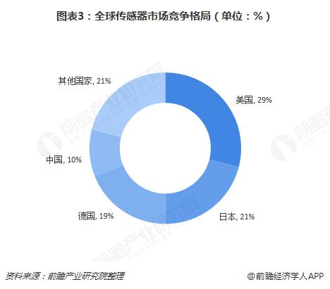 图表3:全球传感器市场竞争格局(单位:%)