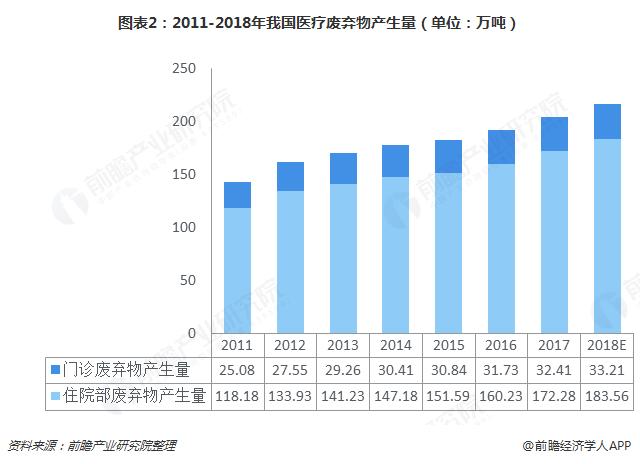 图表2:2011-2018年我国医疗废弃物产生量(单位:万吨)