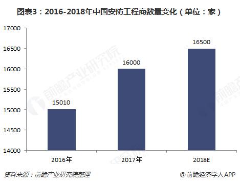 图表3:2016-2018年中国安防工程商数量变化(单位:家)