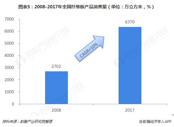 图表5:2008-2017年全国纤维板产品消费量(单位:万立方米,%)