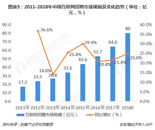 图表5:2011-2018年中国互联网招聘市场规模及变化趋势(单位:亿元,%)