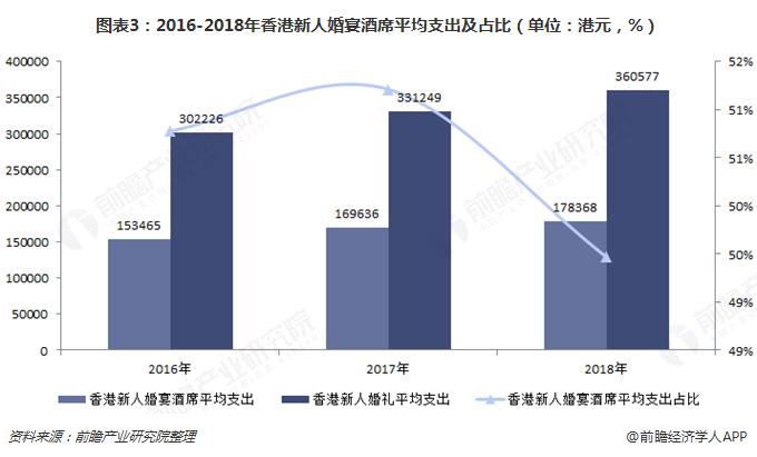 图表3:2016-2018年香港新人婚宴酒席平均支出及占比(单位:港元,%)