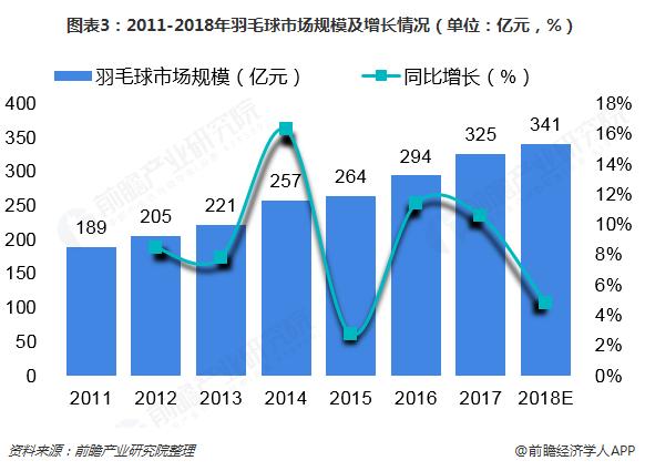 图表3:2011-2018年羽毛球市场规模及增长情况(单位:亿元,%)