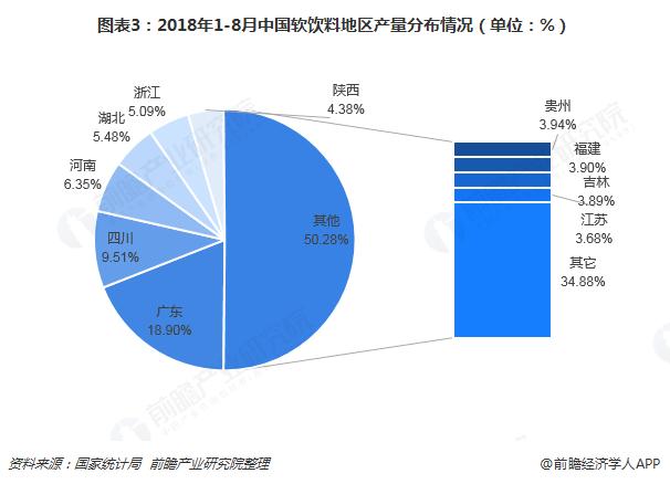 图表3:2018年1-8月中国软饮料地区产量分布情况(单位:%)