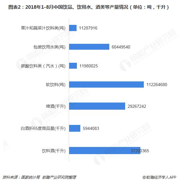 图表2:2018年1-8月中国饮品、饮用水、酒类等产量情况(单位:吨,千升)