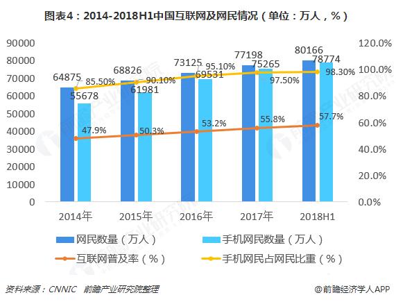 图表4:2014-2018H1中国互联网及网民情况(单位:万人,%)