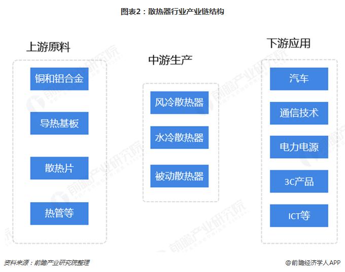 图表2:散热器行业产业链结构