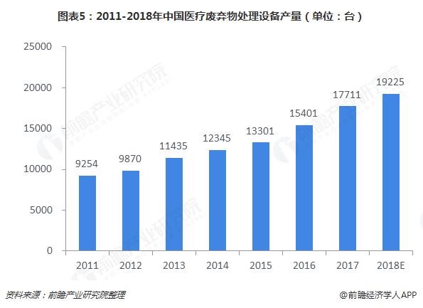 图表5:2011-2018年中国医疗废弃物处理设备产量(单位:台)