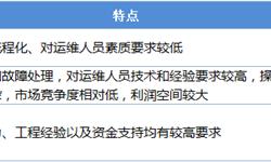 2018年中国风<em>电</em><em>运</em><em>维</em>市场现状与发展前景分析 风机进入检修期催生<em>运</em><em>维</em>市场巨大需求【组图】