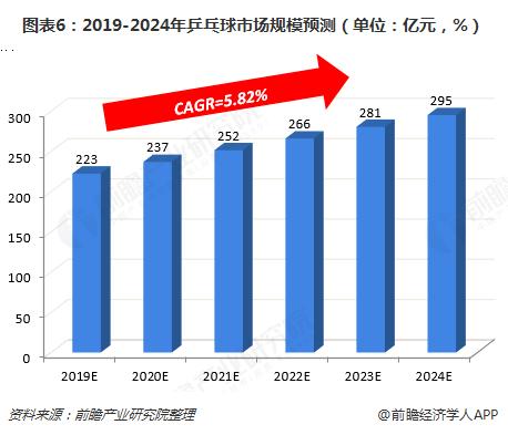 图表6:2019-2024年乒乓球市场规模预测(单位:亿元,%)