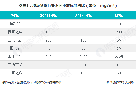 图表3:垃圾焚烧行业不同排放标准对比(单位:mg/m³)