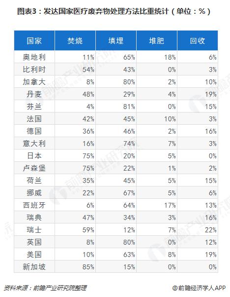 图表3:发达国家医疗废弃物处理方法比重统计(单位:%)