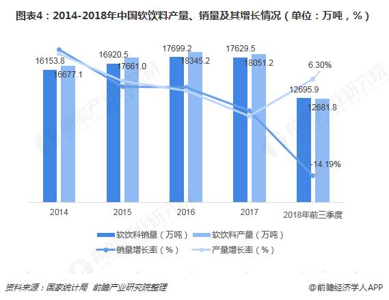 图表4:2014-2018年中国软饮料产量、销量及其增长情况(单位:万吨,%)