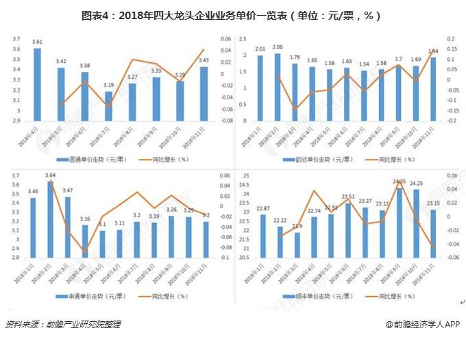 图表4:2018年四大龙头企业业务单价一览表(单位:元/票,%)