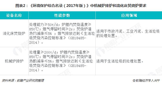 图表2:《环境保护综合名录(2017年版)》中机械炉排炉和流化床焚烧炉要求
