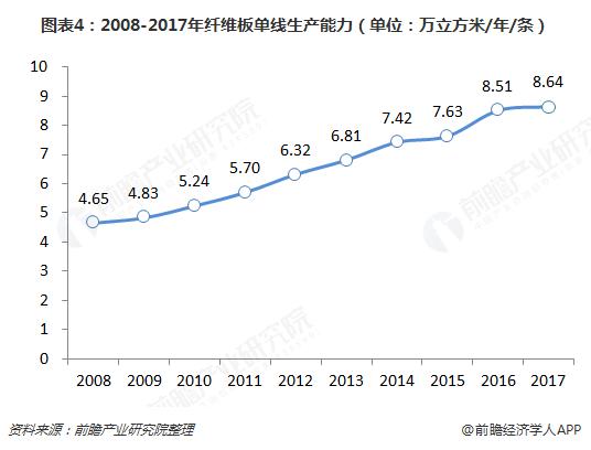 图表4:2008-2017年纤维板单线生产能力(单位:万立方米/年/条)