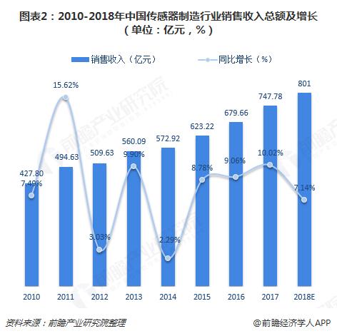 图表2:2010-2018年中国传感器制造行业销售收入总额及增长(单位:亿元,%)