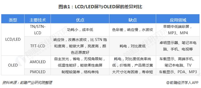 图表1:LCD/LED屏与OLED屏的差异对比
