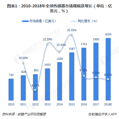 图表1:2010-2018年全球传感器市场规模及增长(单位:亿美元,%)