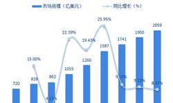 2018年传感器制造行业发展现状与前景分析 市场地位提升【组图】