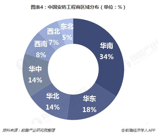 图表4:中国安防工程商区域分布(单位:%)