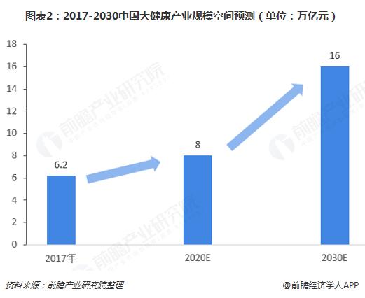 图表2:2017-2030中国大健康产业规模空间预测(单位:万亿元)