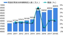 2018年中国<em>羽毛球</em>、<em>乒乓球</em>发展现状分析和市场前景预测 行业景气度高【组图】
