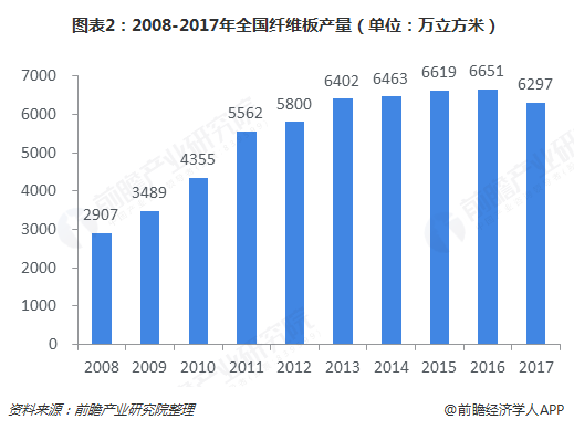 图表2:2008-2017年全国纤维板产量(单位:万立方米)