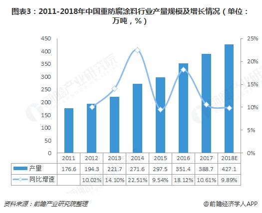 图表3:2011-2018年中国重防腐涂料行业产量规模及增长情况(单位:万吨,%)