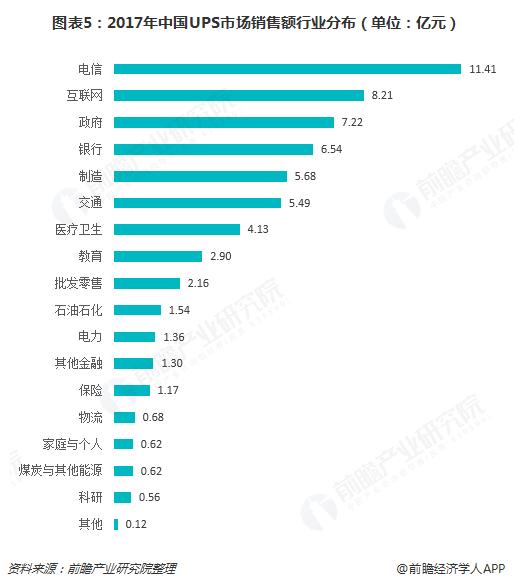 图表5:2017年中国UPS市场销售额行业分布(单位:亿元)
