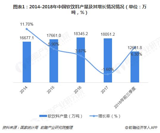 图表1:2014-2018年中国软饮料产量及其增长情况情况(单位:万吨,%)