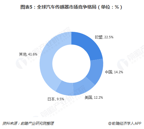 图表5:全球汽车传感器市场竞争格局(单位:%)