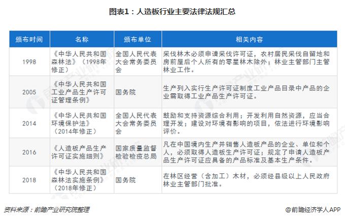 图表1:人造板行业主要法律法规汇总