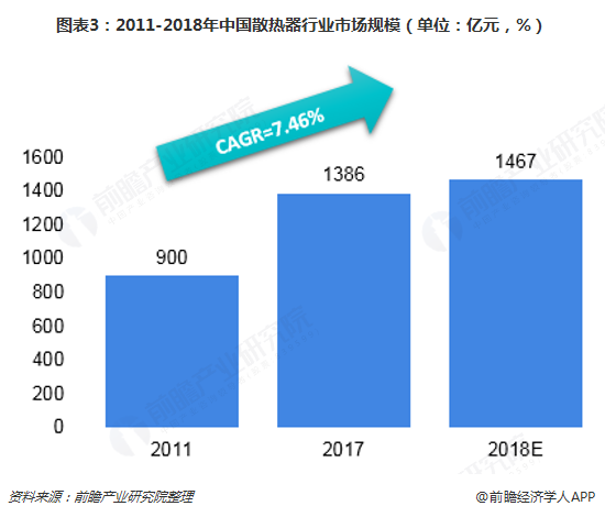 图表3:2011-2018年中国散热器行业市场规模(单位:亿元,%)